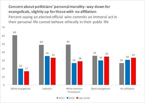 A graph shows how concern about politicians' personal morality has changed over the years. David Campbell said that the surve