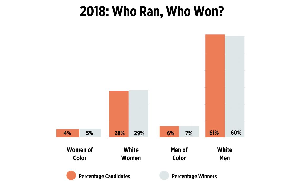 A chart tracking the demographics of 2018 midterm election candidates, and the rate at which they won.