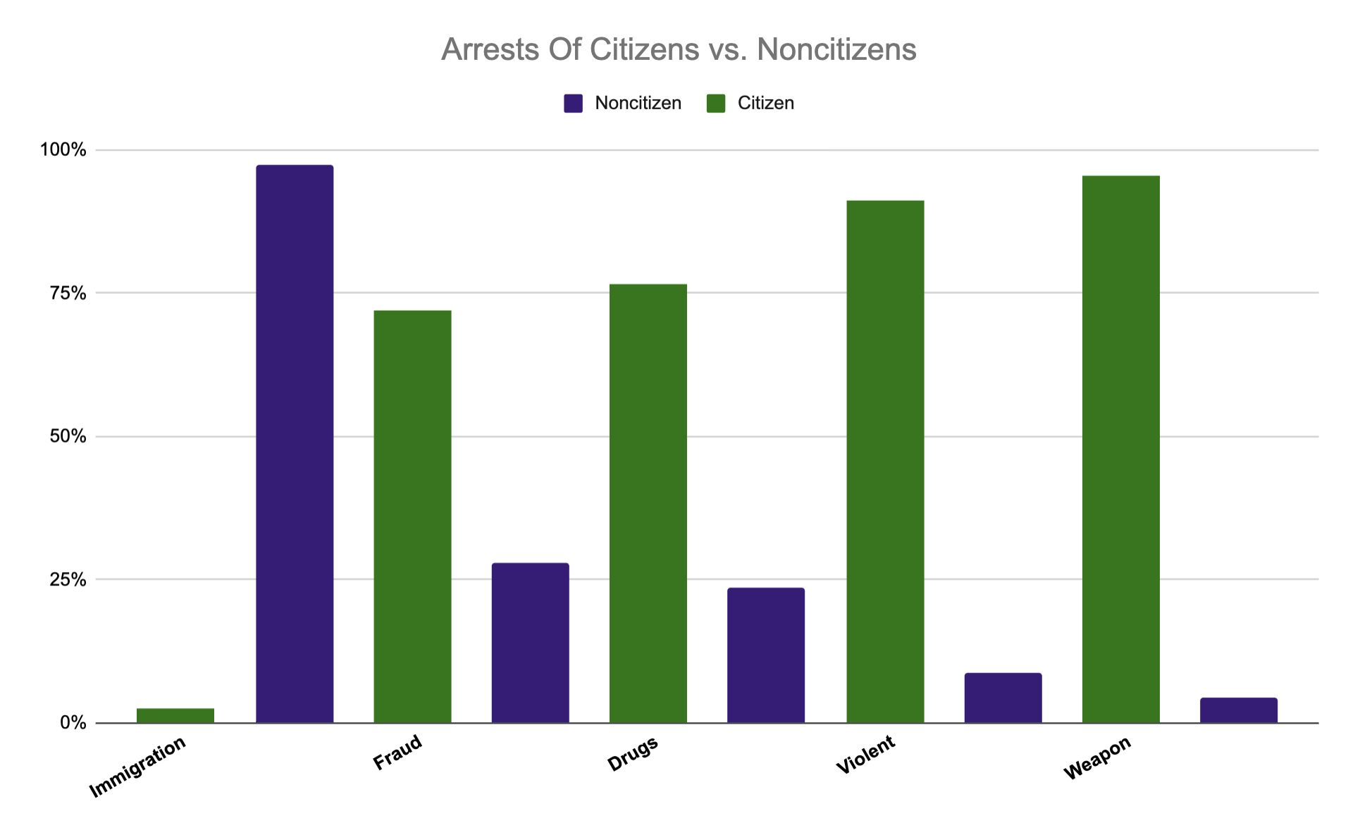 Department of Justice report on federal arrests in 2018.