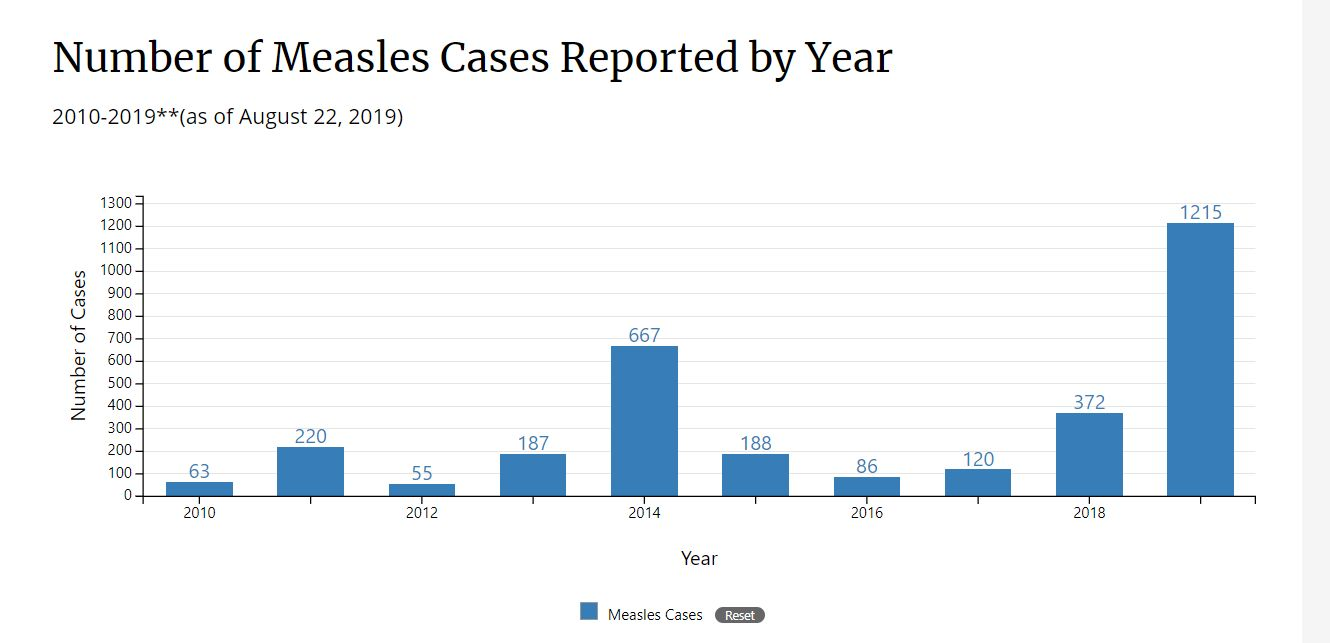 As of last week, there have been 1,215 cases of measles confirmed in 30 states this year. That's three times more than the nu