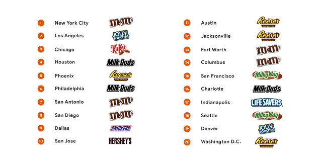 In California, KitKat was the favorite, however, in San Francisco Milky Way was preferred, while Los Angeles claimed Jolly Rancher and San Diego chose M & M's.