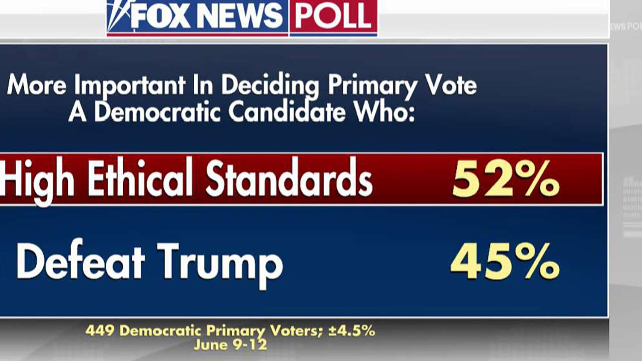 Democrat primary voters favor want a candidate with high ethical standards: Fox News Poll