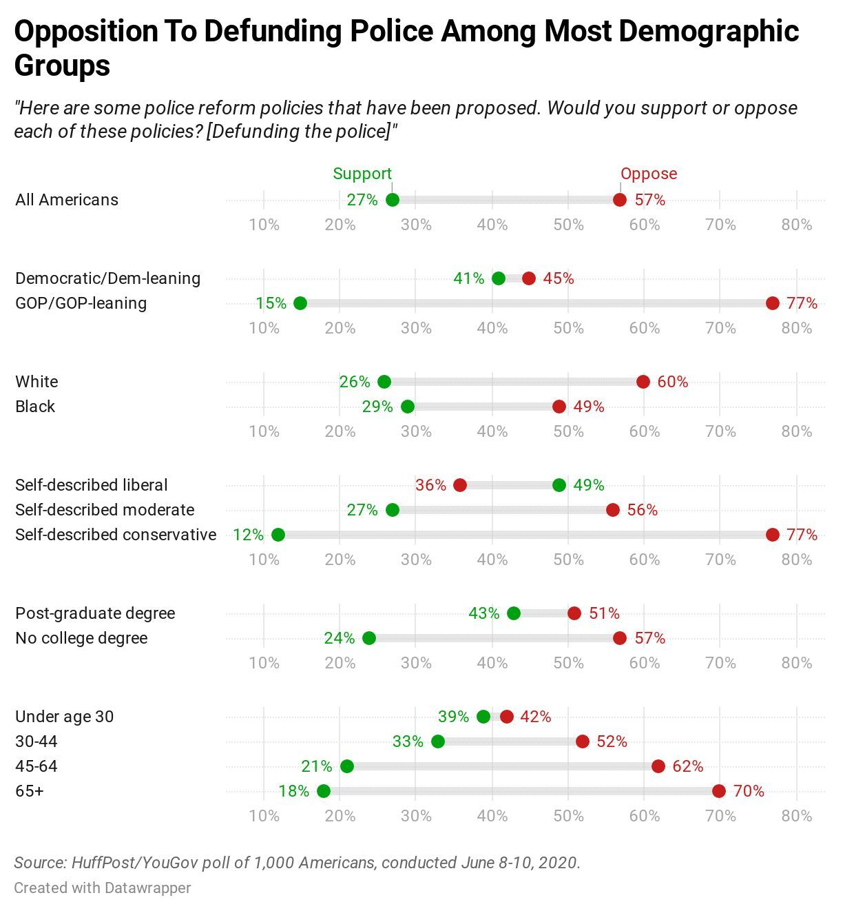 Results of a new HuffPost/YouGov survey on police reform.
