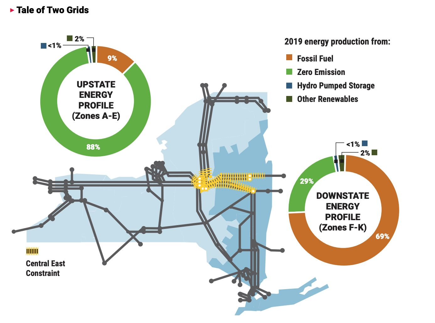 A chart from NYISO shows the vast gap between electricity sources in New York's two major regions.