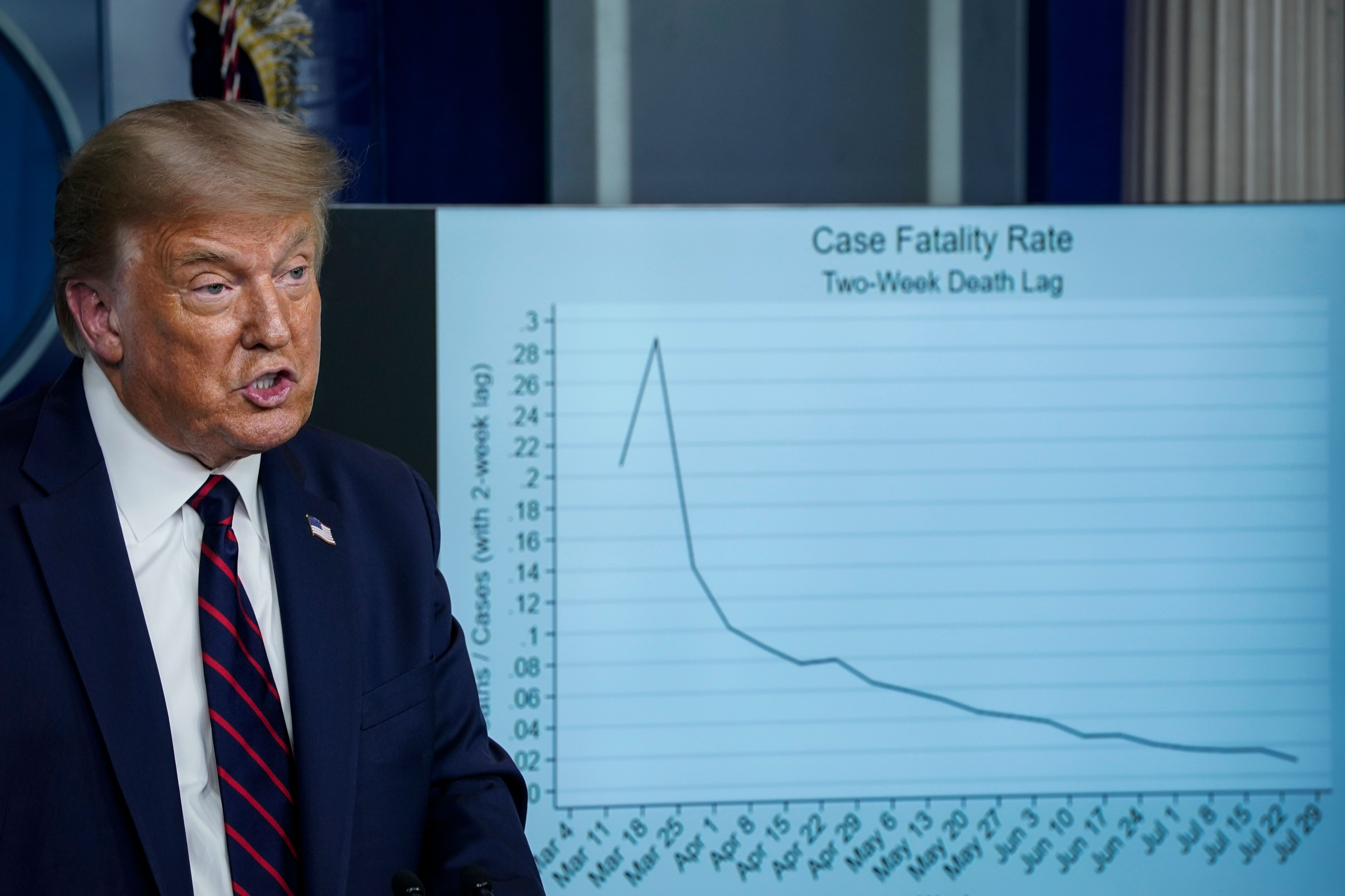 As Trump's mishandling of the coronavirus crisis has threatened his poll numbers ahead of the November election, he has made