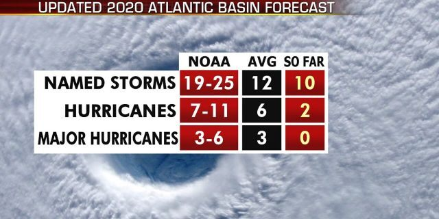 A look at the 2020 Atlantic hurricane season so far, with forecasts and actual storms that have formed.