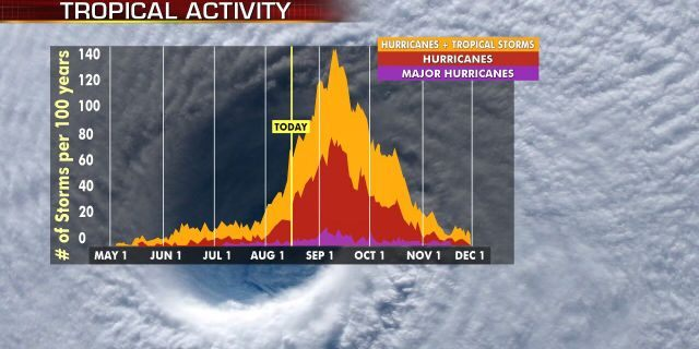 Hurricane season peaks from late August into early October.