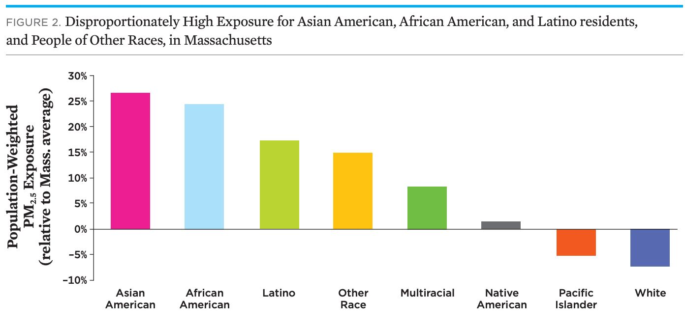 A study from the Union of Concerned Scientists shows Asians, African Americans and Latinos in Massachusetts are exposed to fa