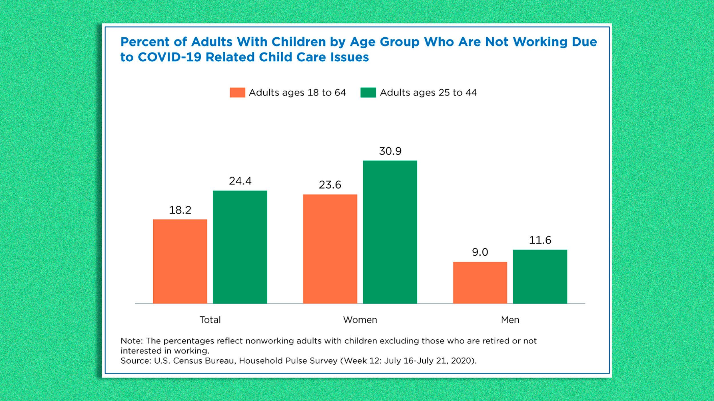 Percentage of adults with children not working because of COVID-related issues.