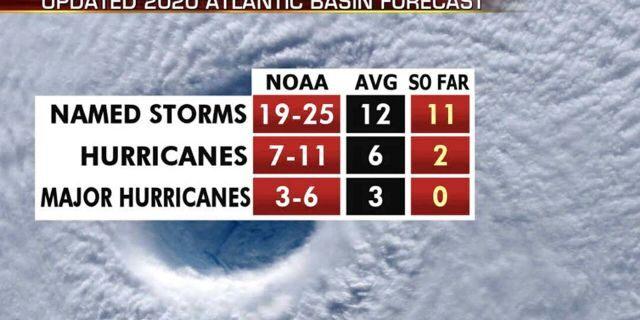 The updated 2020 Atlantic hurricane season forecast.