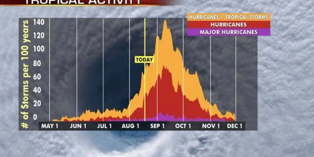 The most active stretch of the hurricane season is from late August to early October when most storms and major hurricanesare seen.