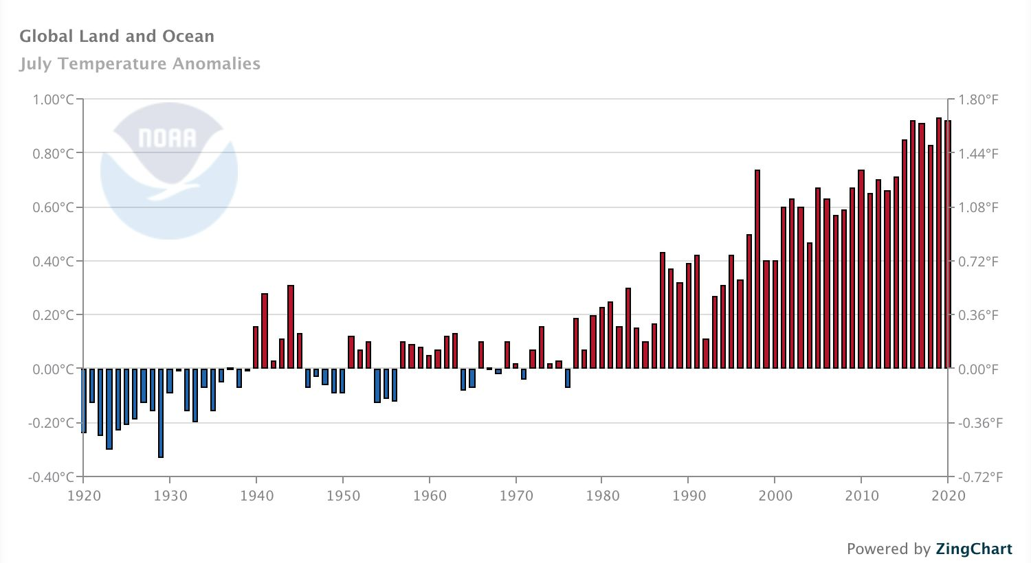 Global land and ocean temperature anomalies in July.