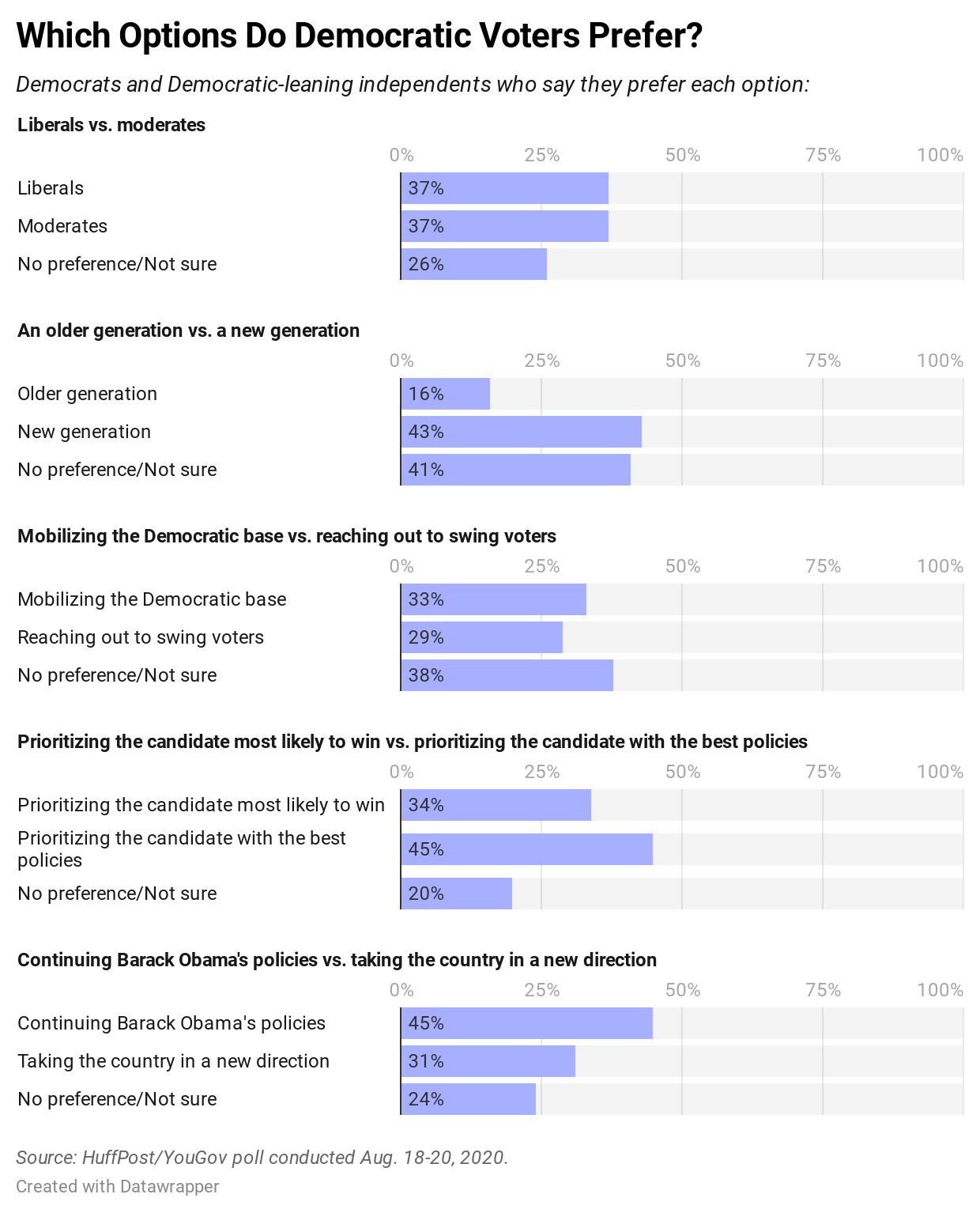 Results of a new HuffPost/YouGov poll on Democratic voters' perceptions about the party.