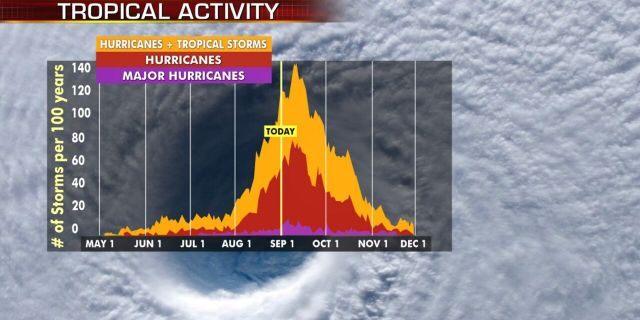 Hurricane season peaks in the month of September.
