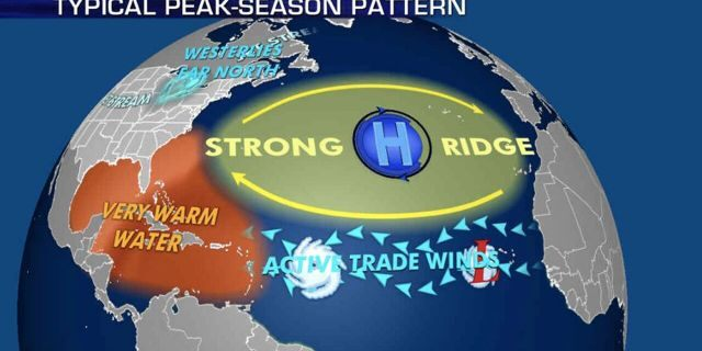 The patterns during the peak of hurricane season that influence where storms travel.