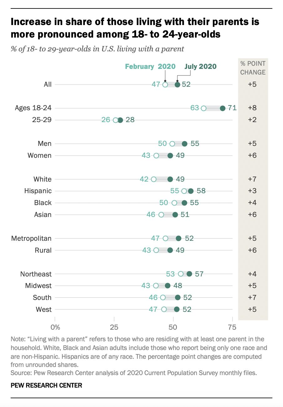 The increase in those living with their parents is largest among 18- to 24-year-olds, according to Pew Research Center.