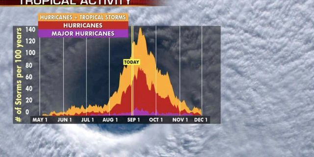 The historic peak of hurricane season is September 10th.