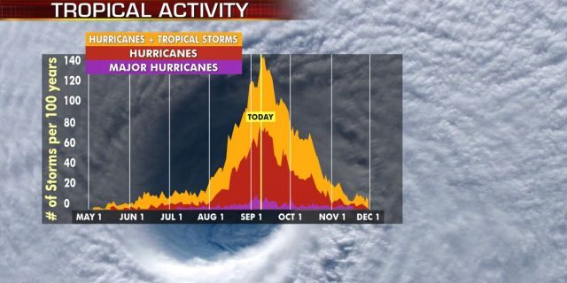 Hurricane season peaks on Sept. 10, and then starts to decrease.