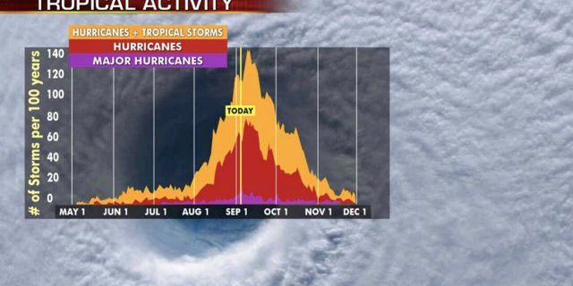 Hurricane season's busiest month is September, with activity peaking on Sept. 10.
