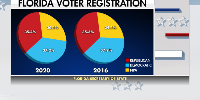 "In 2016, 24% of Florida voters registered as ""no party affiliation."" Today, that number has grown to 26%, a couple of points that might mean everything in a swing state."