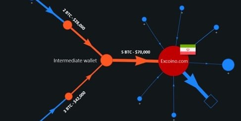Diagram showing the flow of Bitcoin transactions between the victims and the target exchange.