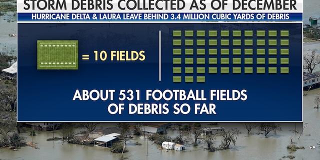 Hurricane's Laura & Delta left behind millions of cubic yards of debris.