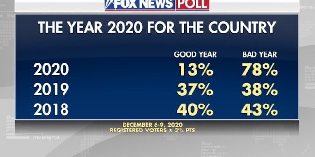 Fox News Poll: For the Country