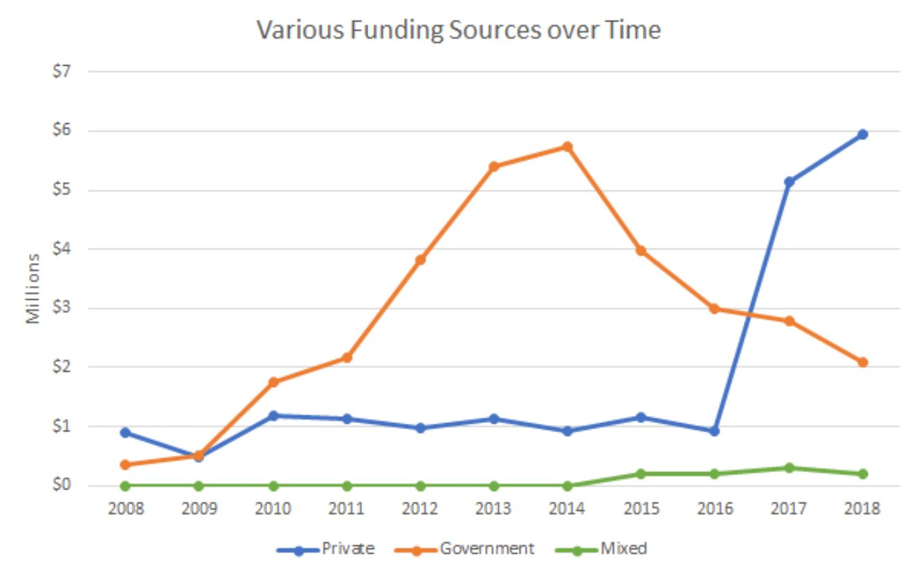 A chart from Harvard University plots the sources of funding for solar geoengineering research between 2008 and 2018.