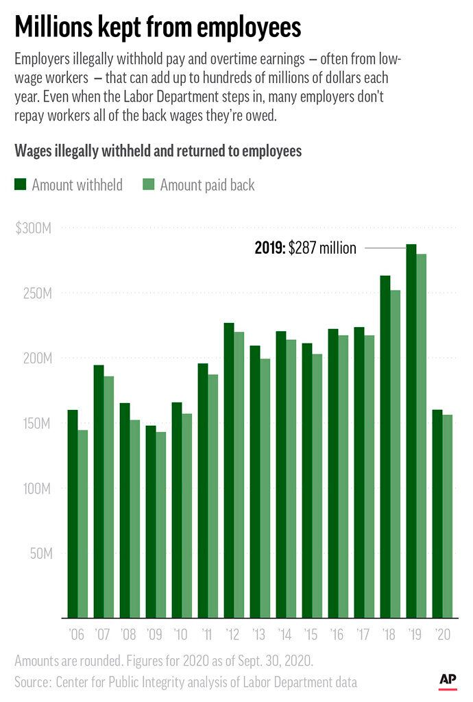 Labor Department data show employers have withheld wages and overtime from workers that can add up to hundreds of millions of