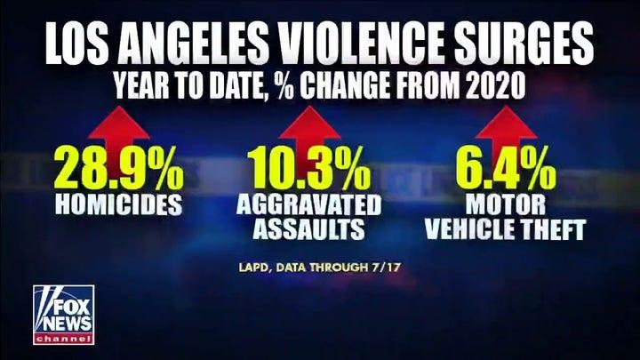 Los Angeles liberal DA Gascón says police unions 'stifle' reform