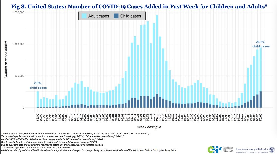 COVID-19 cases among children (seen in dark blue) rose recently to their highest level since the start of the pandemic. Cases