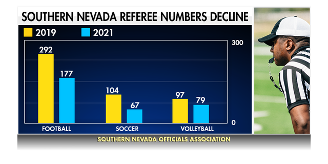 Referees quit over the last year and a half because of COVID-related concerns and bad sportsmanship. The number of referees has declined for all sports. (Graphic by Fox News)